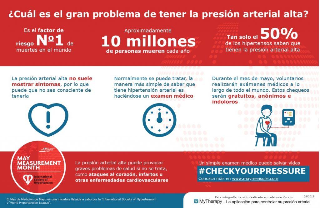 ¿Cuál es el gran problema de tener la presión arterial alta?